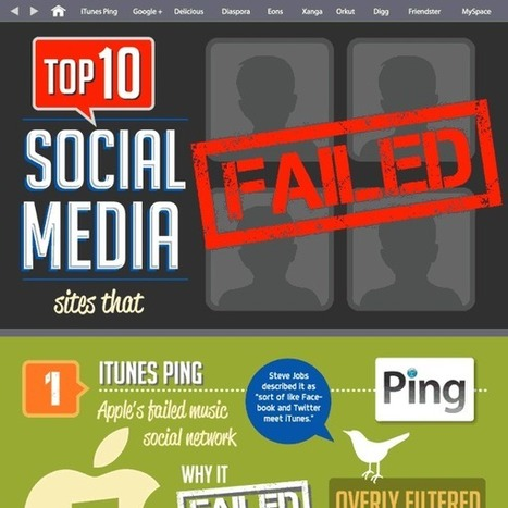 [Infographic] 10 social media sites that failed | The Perfect Storm Team | Scoop.it