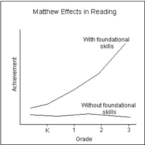 Matthew Effects in Reading: Some Consequences of Individual Differences in ...: EBSCOhost | Inspiration for Teachers | Scoop.it