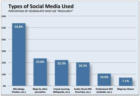 Three charts that explain how US journalists use social media - Washington Post (blog) | Swing your communication | Scoop.it