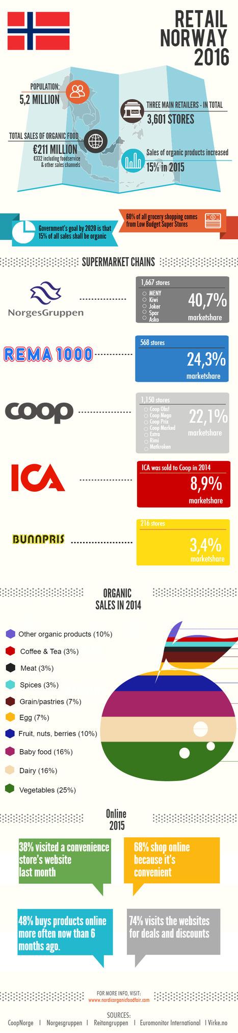 Norwegian Retail Sector 2016 | Nordic Organic News | Scoop.it