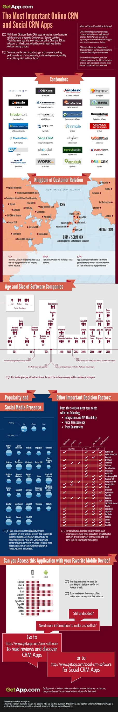 Top 50+ Best List of Online CRM & Social CRM Apps | All Infographics | Social Mercor | Scoop.it