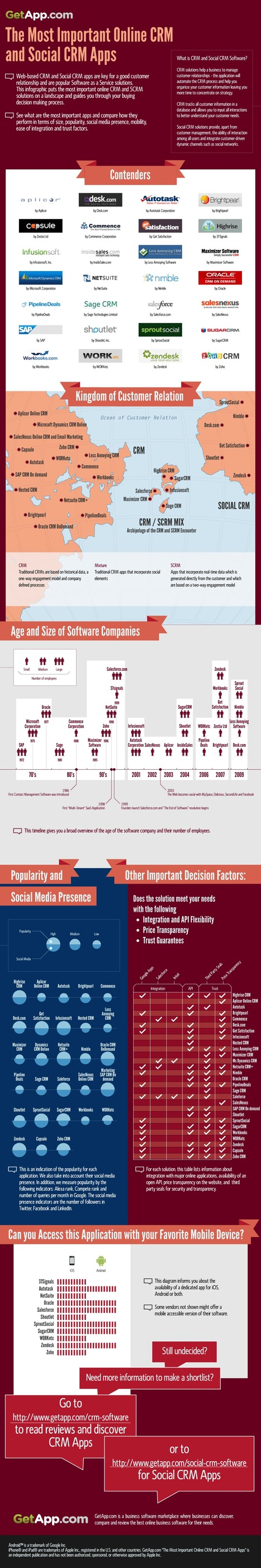 Does Social Customer Relationship Management (CRM) Exist? Maybe [Infographic] | Enterprise Social Media | Scoop.it