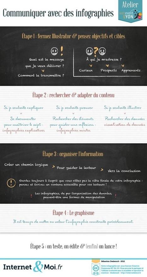 Internet & Moi » Communiquer avec des infographies | Digital Learning Invador | Scoop.it