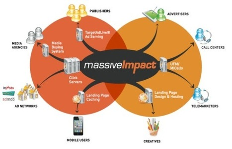 MassiveImpact: A Cost Per Action Mobile Ad Network - Marketing Technology Blog | Digital-News on Scoop.it today | Scoop.it