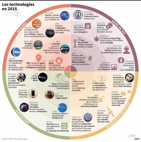 Les #technologies en 2015 | NUMÉRIQUE TIC TICE TUICE | Scoop.it