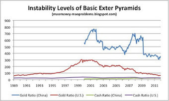 Guest Post: The Exter Pyramid And The Renminbi | ZeroHedge | Commodities, Resource and Freedom | Scoop.it