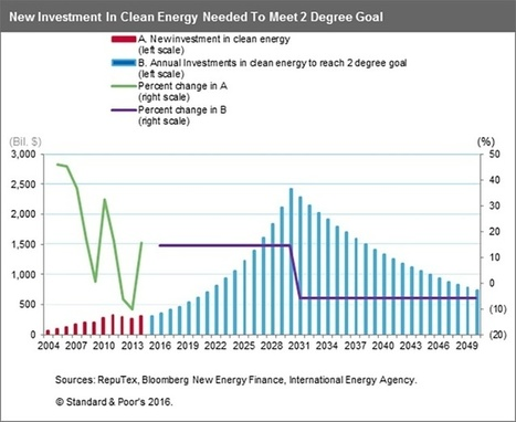 Paris Agreement Unleashes $16 Trillion of Investment in Renewables and Cleantech | The Sustainability Journal - by Vikram R Chari | Scoop.it