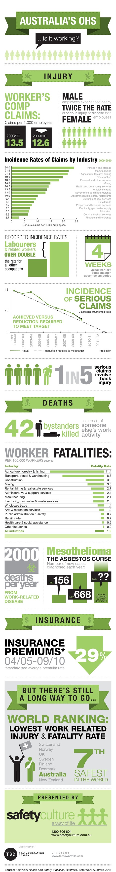 OHS Infographic: Australia's OHS… is it working? | Compliance and Safety Blog | Quest 1 | Scoop.it