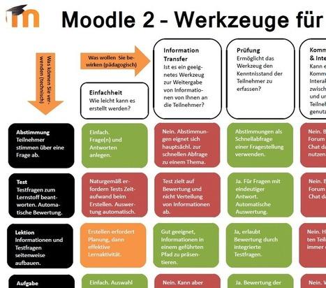 Endlich komplette Übersicht der Trainerwerkzeuge in Moodle | barcamps, educamps. opencourses, moocs | Scoop.it