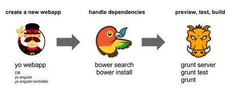 Yeoman - Modern workflows for modern webapps | Mobile programming reminder | Scoop.it