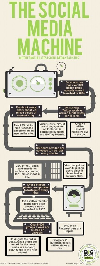 15 Social Media Statistics that Will Blow Your Mind -   Social Media Useful Info   Scoop.it