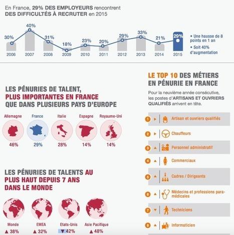 Un tiers des entreprises a du mal à recruter en France | Entretiens Professionnels | Scoop.it