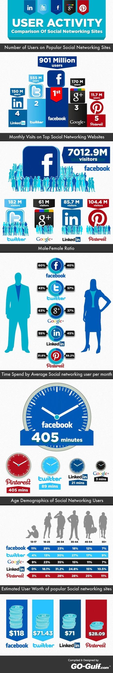 Une infographie qui présente les derniers chiffres clés des médias sociaux | Quand la communication passe au web | Scoop.it
