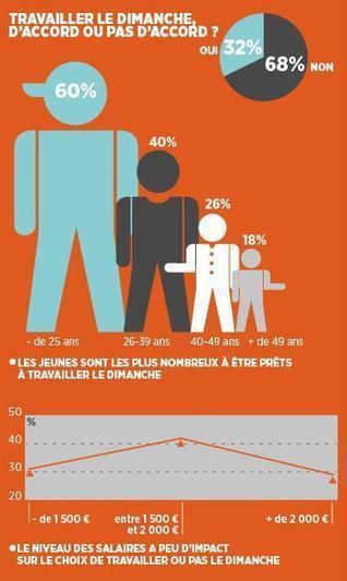 Twitter / CFDT: #travaildimanche: 68% des ... | Le travail dominical | Scoop.it