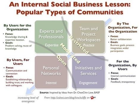 Realizing social business: Enterprise 2.0 success stories | ZDNet | ViaSicilia67 | Scoop.it