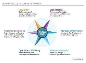 A business-oriented content measurement framework - iMediaConnection.com   Content Marketing and content sourcing   Scoop.it