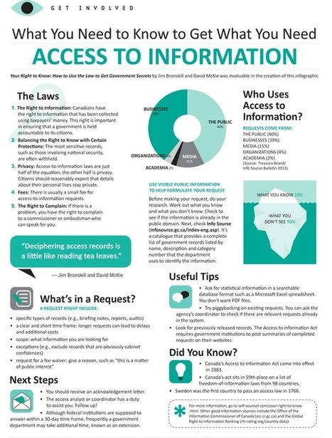 What You Need to Know to Get What You Need: Access to Information | Teacher-Librarianship | Scoop.it