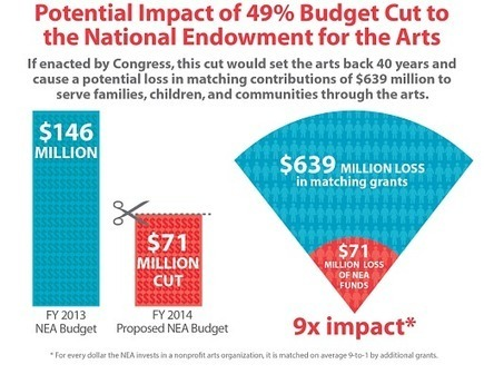 Don't Cut Funding for the Arts and Arts Education | Americans for the Arts | Grace Notes | Scoop.it