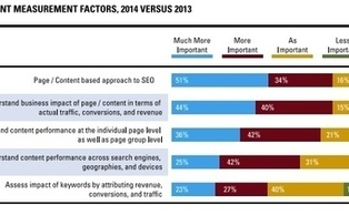 Connecting Content to ROI Is Critical in 2014, Say 78% of Search Marketers [Survey] | Content marketing | Scoop.it