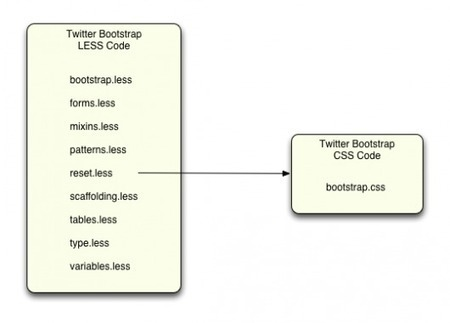 Twitter Bootstrap, Less, and Sass: Understanding Your Options for Rails 3.1 » RubySource | Web Development Stuff | Scoop.it