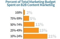 2014 B2B Content Marketing Benchmarks, Budgets, and Trends   Marketing Insights   Scoop.it