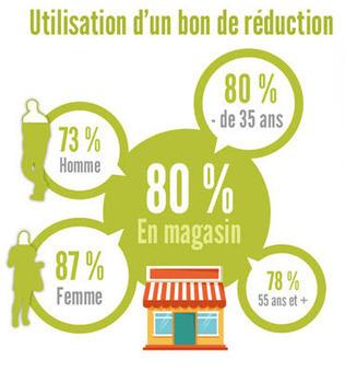 Le coupon de promotion Online pour un achat en magasin: une valeur sure du web-to-store ~ ROPO | encaissement | Scoop.it