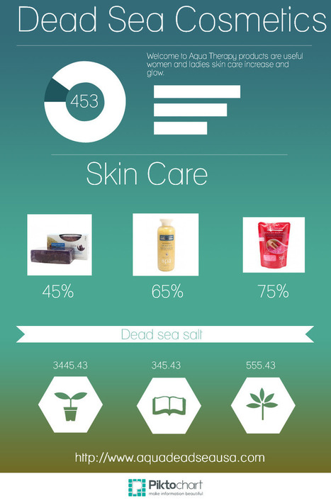 Dead Sea Cosmetics | Dead sea Skin Care -  Aqua Therapy | Scoop.it