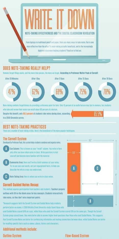 Infographic: Write It Down   Learn by Design   Scoop.it
