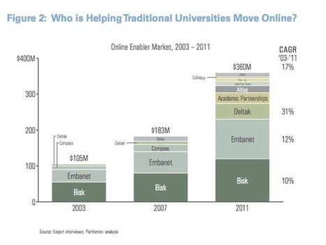 Moodle has quietly become the dominant LMS for online service providers -   moodle   Scoop.it