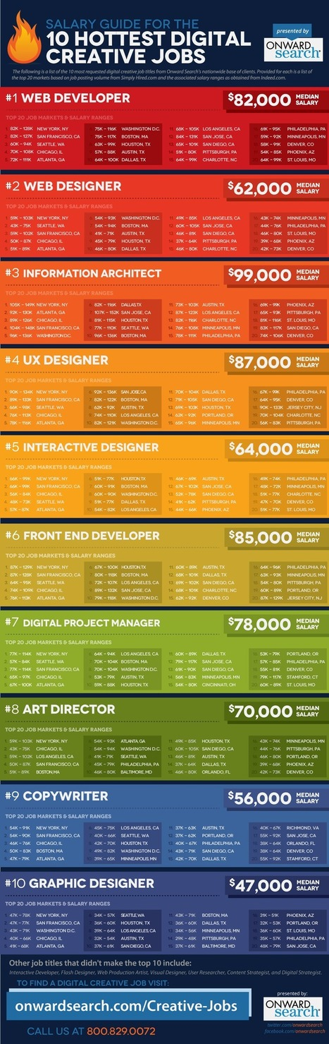 How Much Money Can You Make Working in Digital? [CHART] | Transformations in Business & Tourism | Scoop.it