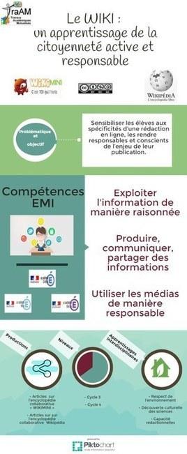 Nouvelles pratiques pour informer, nouveaux usages pour s'informer. Compte-rendu 2ème réunion TraAM Documentation | Info-Doc | Scoop.it