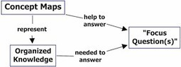 Best tools and practices for concept mapping   science teaching   Scoop.it