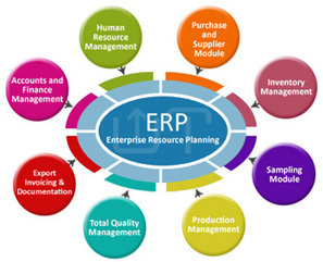 ERP Software Noida, ERP Software Company in Noida, Leather Goods ERP Software Leather ERP | software development company in Noida | Scoop.it