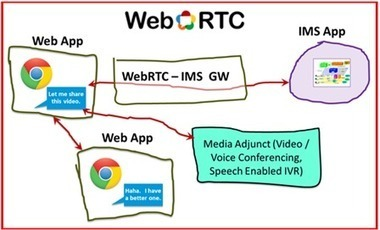 The Disruption, and subsequent innovation from WebRTC, part 2 ... | Cloud communications in Japan and elsewhere | Scoop.it