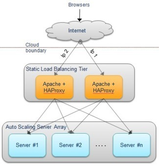DNS Load Balancing and Using Multiple Load Balancers in theCloud | Scala & Cloud Playing | Scoop.it