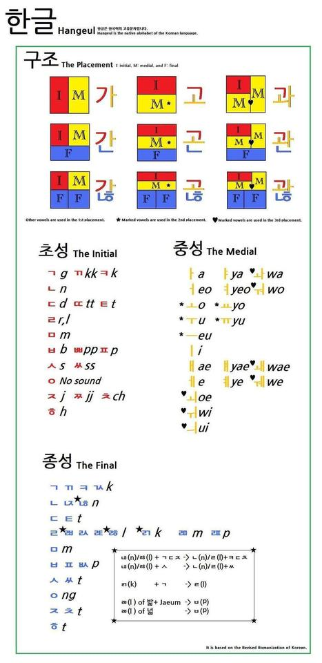 Happy New Year! Korean Hangul in 20 minutes | | Korean Language Learning Resources | Scoop.it