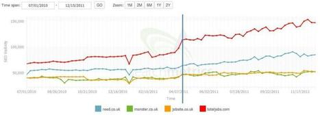 How to identify and fix Google Panda in 2012 | Gestion de contenus, GED, workflows, ECM | Scoop.it