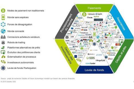 Les Français pas au point sur les Fintech   Digital & Fin Tech   Scoop.it
