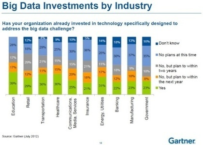 How Vertical Markets will Drive Big Data - Datamation   Industry News   Scoop.it