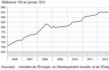 Insee - Indicateur - Au troisième trimestre 2012, l'ICC augmente de 1,48% sur un an   ECONOMIE ET POLITIQUE   Scoop.it