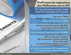 Immobilier : les Français deviendraient-ils frileux ? | Marché Immobilier | Scoop.it