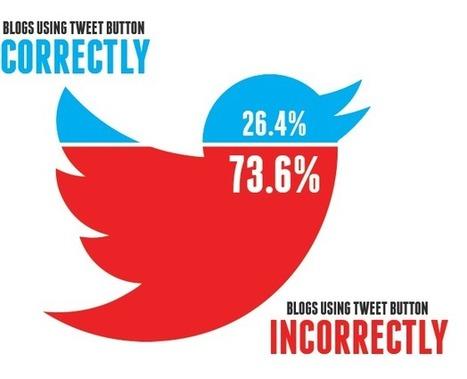 La poderosa táctica de Twitter que 73% de ustedes no están utilizando | Inbound Espanol | Rita Mesa | Scoop.it