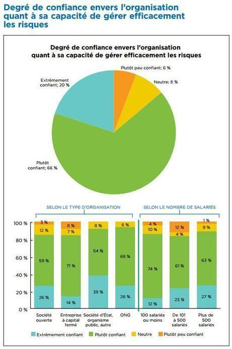 Gestion du risque: 20% des entreprises jouent avec le feu | Intelligence economique et analyse des risques | Scoop.it