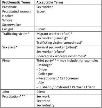 Prostituted words: Time for a new style guide | Sex Work | Scoop.it
