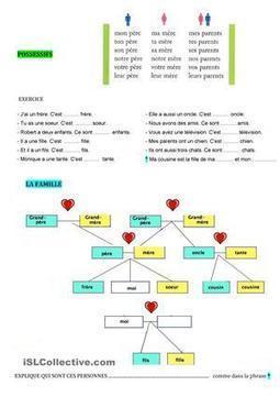 Famille + Possessifs | POURQUOI PAS... EN FRANÇAIS ? | Scoop.it