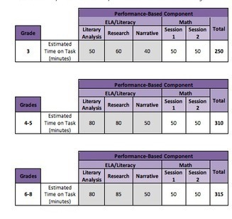 Research: Key Part of PARCC Assessments | SCDE Common Core ELA | Scoop.it