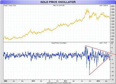 """Nick Laird, """"Gold Price Oscillator"""" chart - Ed Steer's Gold & Silver Daily 