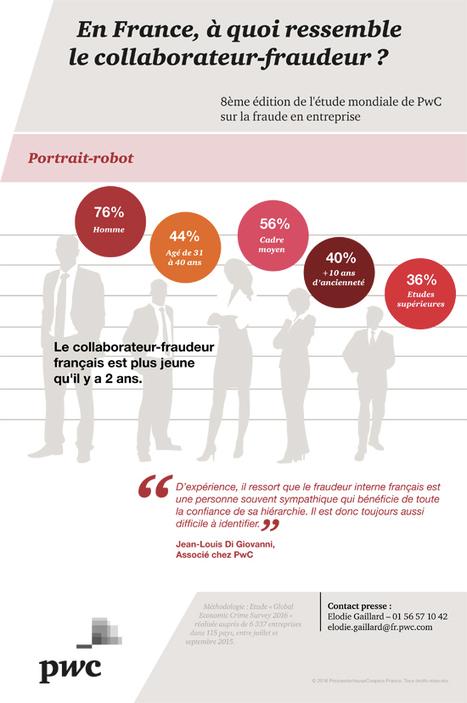 Fraude en entreprise : La France particulièrement exposée | TPE - PME & Startup | Scoop.it