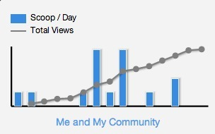 "My ""blog"" hits 7000K views - thank you! 