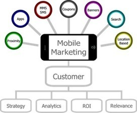 O Mobile Marketing e as oportunidades que estão surgindo | Tecnologia Mobile | Scoop.it